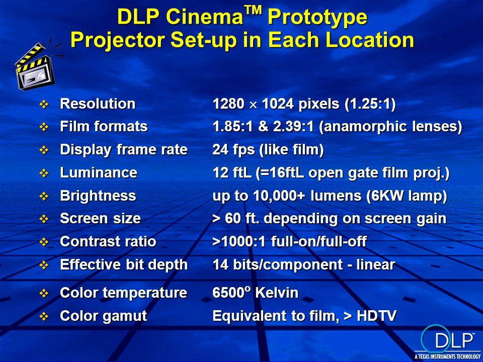 DLP Cinema TM Prototype Projector Set-up in Each Location v Resolution1280  1024 pixels (1.25:1) v Film formats1.85:1 & 2.39:1 (anamorphic lenses) v Display frame rate24 fps (like film) v Luminance12 ftL (=16ftL open gate film proj.) v Brightnessup to 10,000+ lumens (6KW lamp) v Screen size> 60 ft.