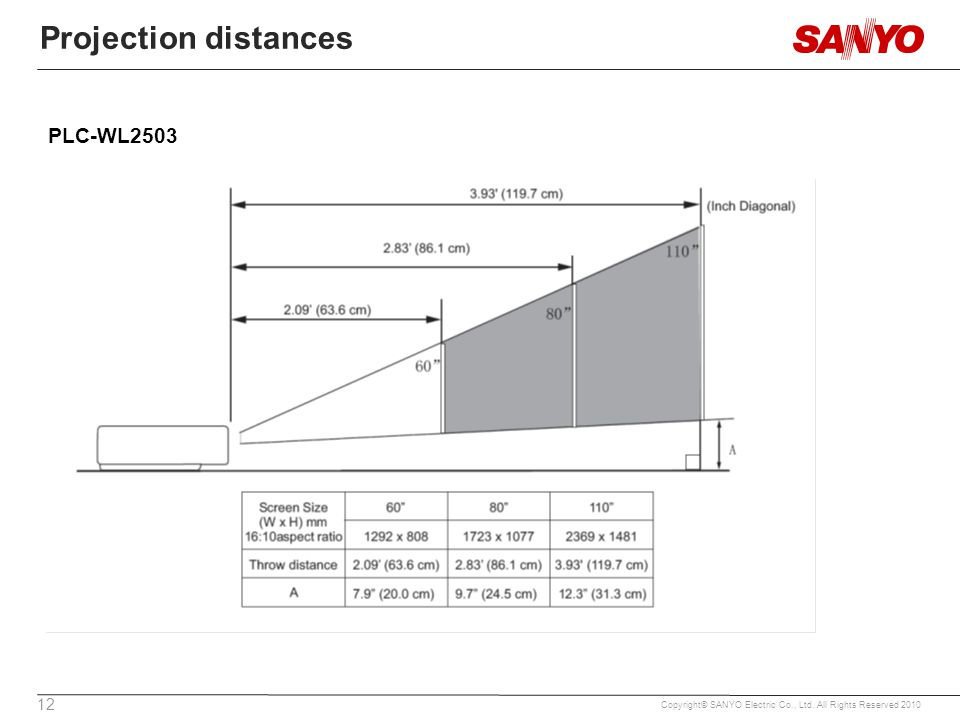 12 Copyright© SANYO Electric Co., Ltd. All Rights Reserved 2010 Projection distances PLC-WL2503