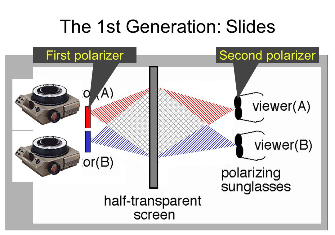The 1st Generation: Slides First polarizerSecond polarizer