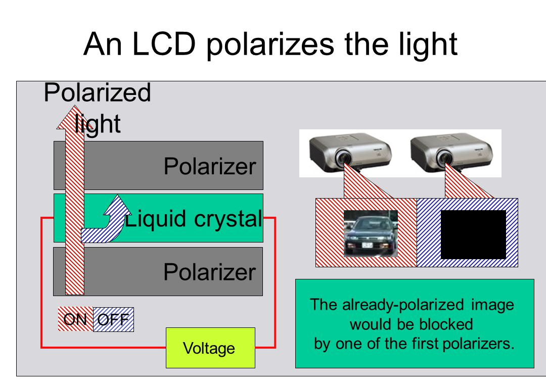 An LCD polarizes the light Liquid crystal Polarizer Voltage ON Polarized light OFF The already-polarized image would be blocked by one of the first po