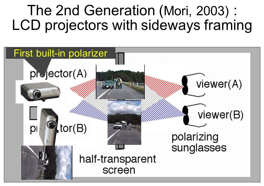 The 2nd Generation ( Mori, 2003) : LCD projectors with sideways framing First built-in polarizer