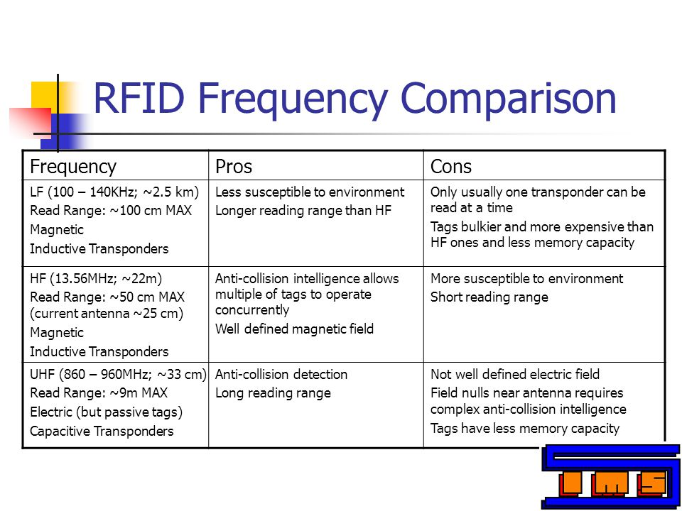 RFID Frequency Comparison FrequencyProsCons LF (100 – 140KHz; ~2.5 km) Read Range: ~100 cm MAX Magnetic Inductive Transponders Less susceptible to environment Longer reading range than HF Only usually one transponder can be read at a time Tags bulkier and more expensive than HF ones and less memory capacity HF (13.56MHz; ~22m) Read Range: ~50 cm MAX (current antenna ~25 cm) Magnetic Inductive Transponders Anti-collision intelligence allows multiple of tags to operate concurrently Well defined magnetic field More susceptible to environment Short reading range UHF (860 – 960MHz; ~33 cm) Read Range: ~9m MAX Electric (but passive tags) Capacitive Transponders Anti-collision detection Long reading range Not well defined electric field Field nulls near antenna requires complex anti-collision intelligence Tags have less memory capacity