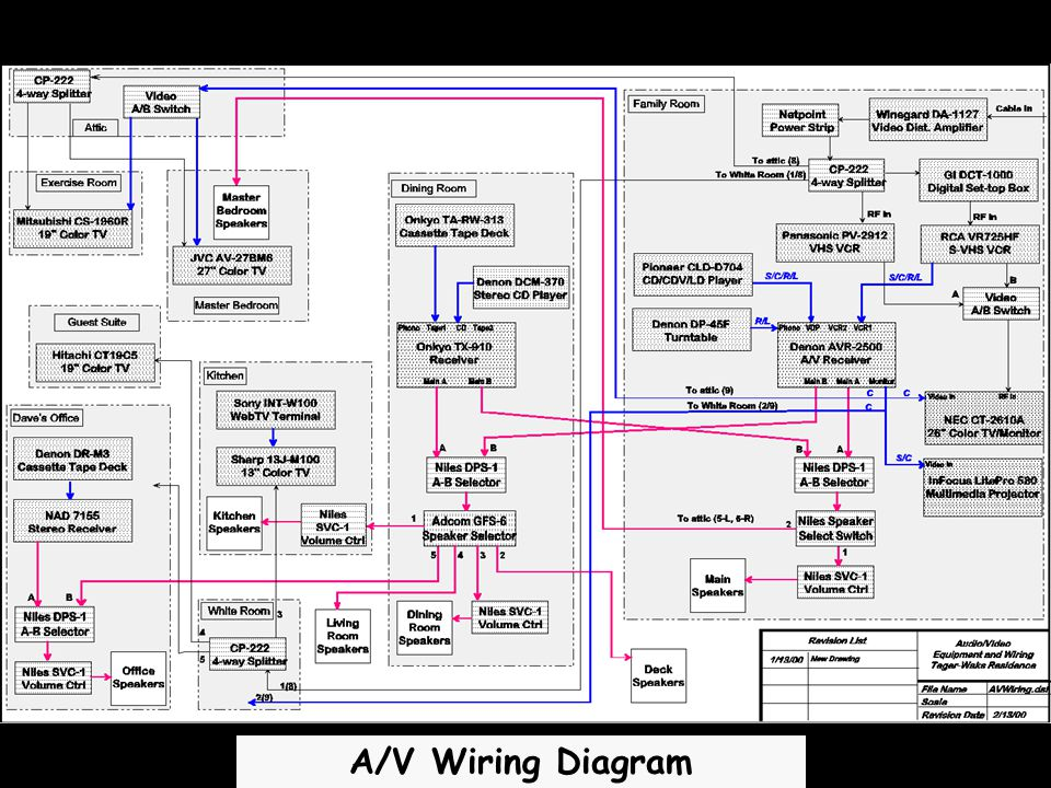 A/V Wiring Diagram