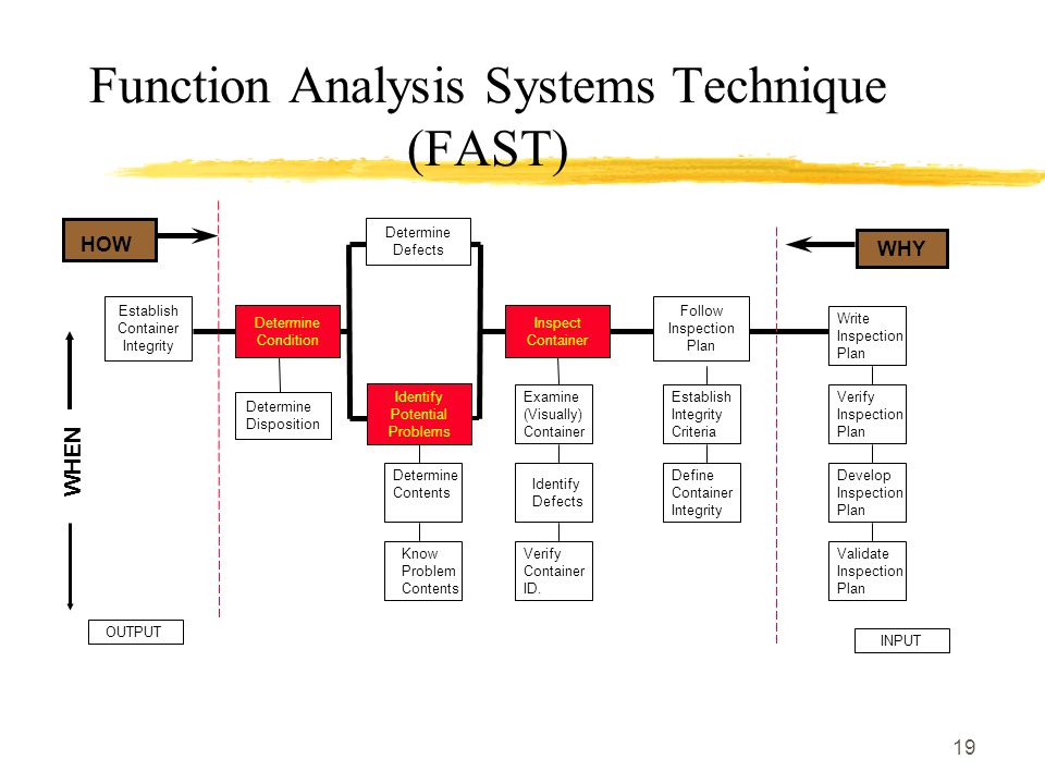 19 Function Analysis Systems Technique (FAST) Write Inspection Plan Determine Contents Know Problem Contents Identify Defects Verify Container ID. Exa