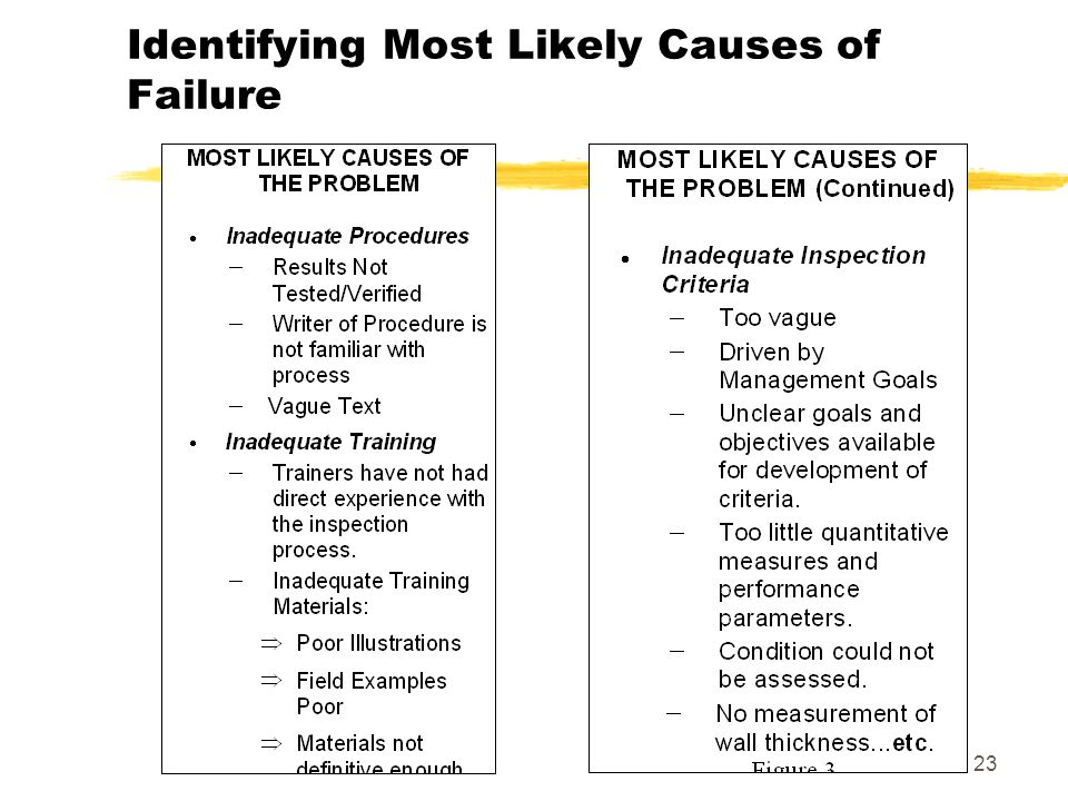 23 Identifying Most Likely Causes of Failure