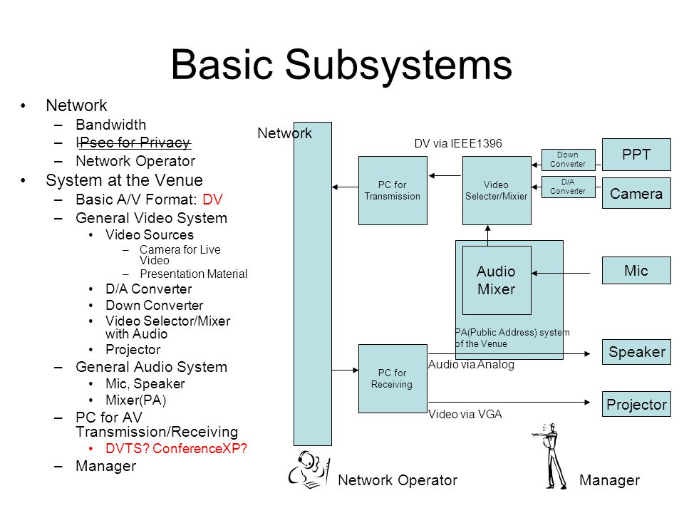 Basic Subsystems Network –Bandwidth –IPsec for Privacy –Network Operator System at the Venue –Basic A/V Format: DV –General Video System Video Sources