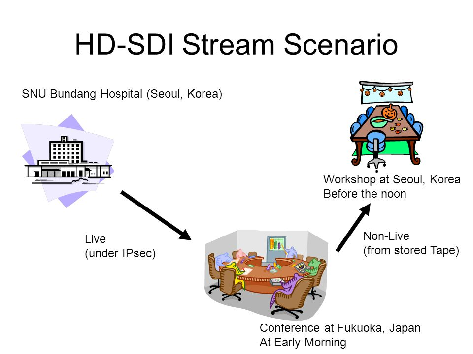 Subsystems for Multi Site Network –Bandwidth –IPsec for Privacy –Network Operator System at the Venue –Basic A/V Format: NTSC- DV,16bit Audio –General Video System Video Sources –Camera for Live Video –Presentation Material D/A Converter Down Converter Video Selector/Mixer with Audio Projector –General Audio System Mic, Speaker Mixer(PA) –PC for AV Transmission/Receiving DVTS.