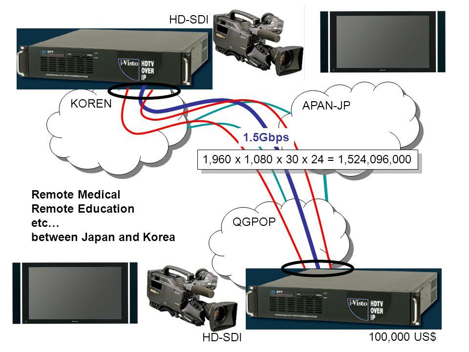 Fukuoka SNU-BH Swan NOC Seoul NOC Juniper i-visto IP-SEC i-visto Juniper Lotte Hotel Temporally 10G by APII/JGN2 Temporally 10G Temporally