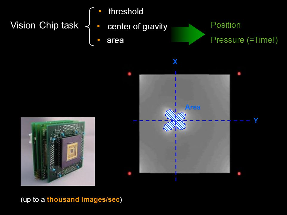 Vision Chip task center of gravity (up to a thousand images/sec) Area threshold X Y area Position Pressure (=Time!)