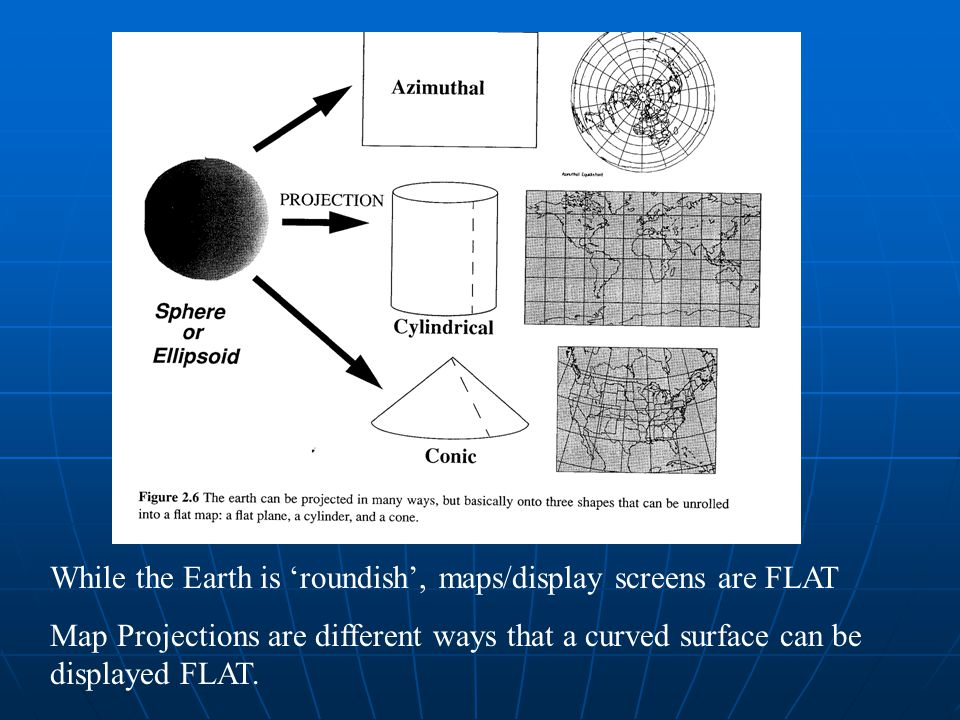 While the Earth is 'roundish', maps/display screens are FLAT Map Projections are different ways that a curved surface can be displayed FLAT.