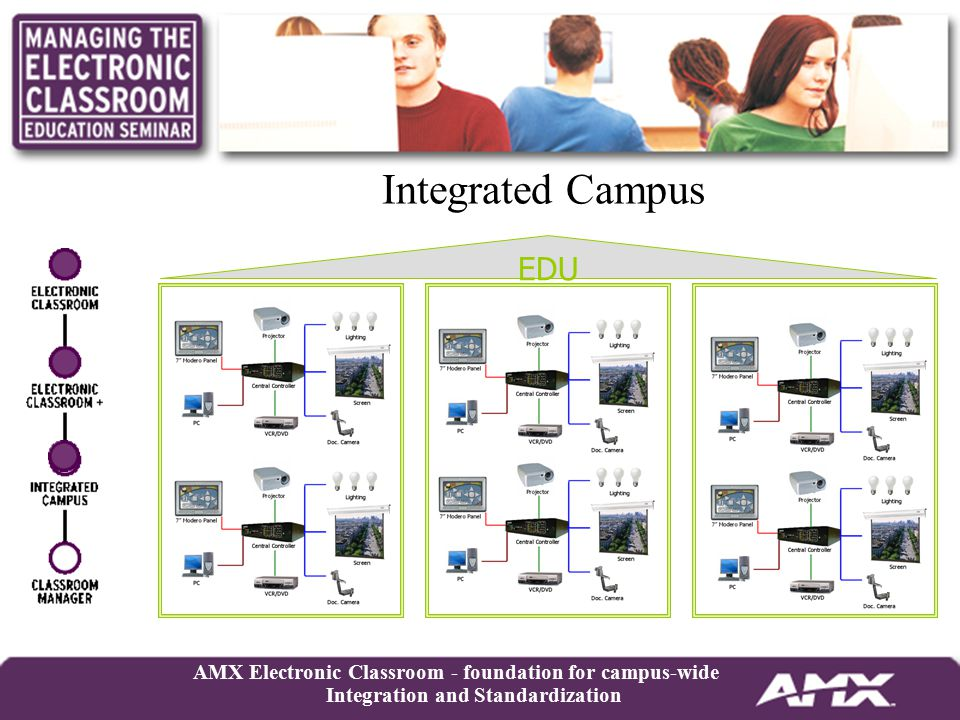 AMX Electronic Classroom - foundation for campus-wide Integration and Standardization EDU Integrated Campus