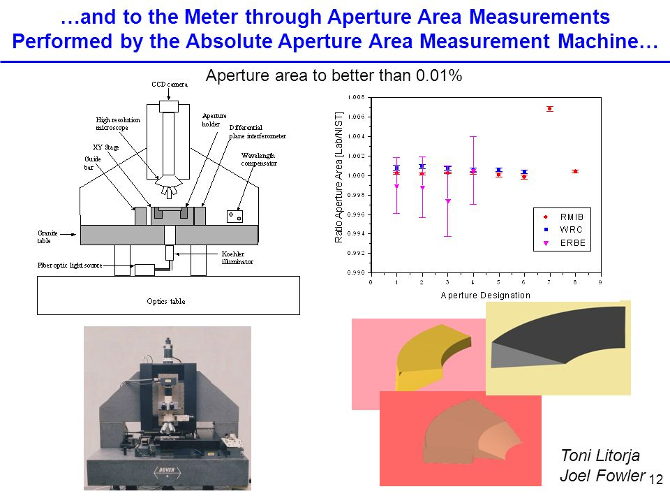 12 …and to the Meter through Aperture Area Measurements Performed by the Absolute Aperture Area Measurement Machine… Aperture area to better than 0.01% Toni Litorja Joel Fowler
