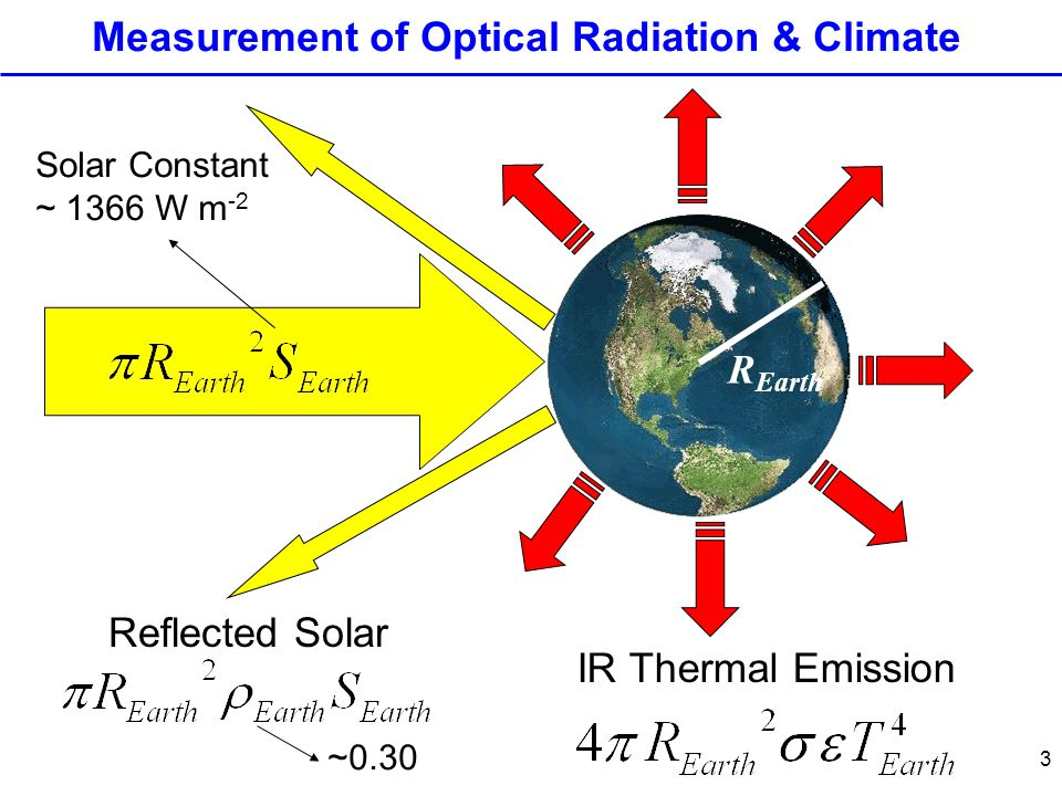 3 Reflected Solar IR Thermal Emission Measurement of Optical Radiation & Climate R Earth Solar Constant ~ 1366 W m -2 ~0.30