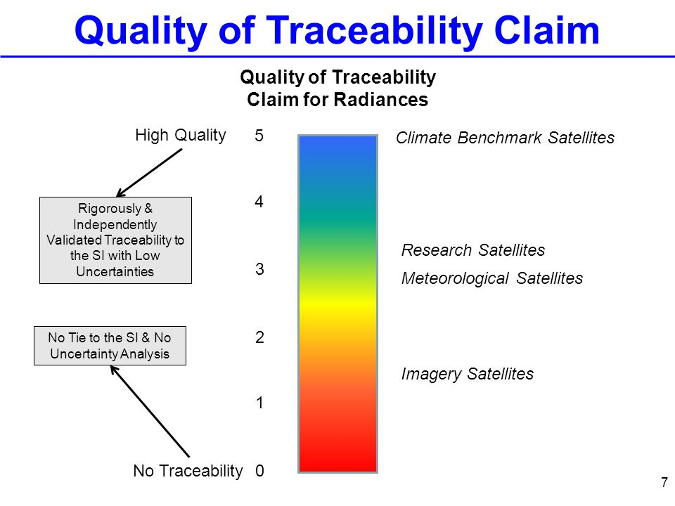 7 Quality of Traceability Claim Quality of Traceability Claim for Radiances 0 4 3 2 1 5 No Traceability High Quality Climate Benchmark Satellites Meteorological Satellites Imagery Satellites Research Satellites Rigorously & Independently Validated Traceability to the SI with Low Uncertainties No Tie to the SI & No Uncertainty Analysis