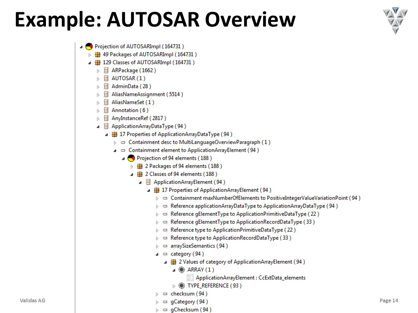 Page 14Validas AG Example: AUTOSAR Overview