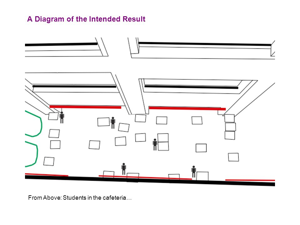 From Above: Students in the cafeteria… A Diagram of the Intended Result