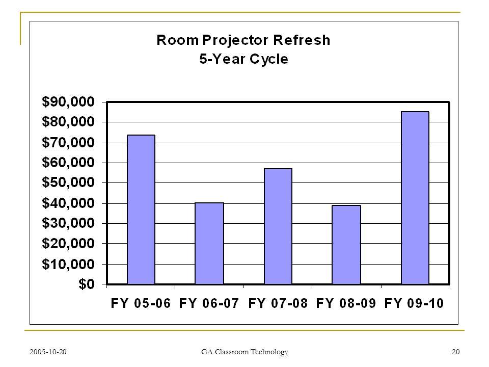 2005-10-20 GA Classroom Technology 20