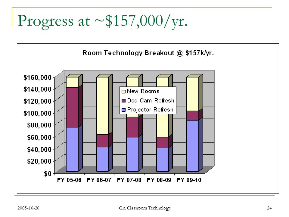 2005-10-20 GA Classroom Technology 24 Progress at ~$157,000/yr.
