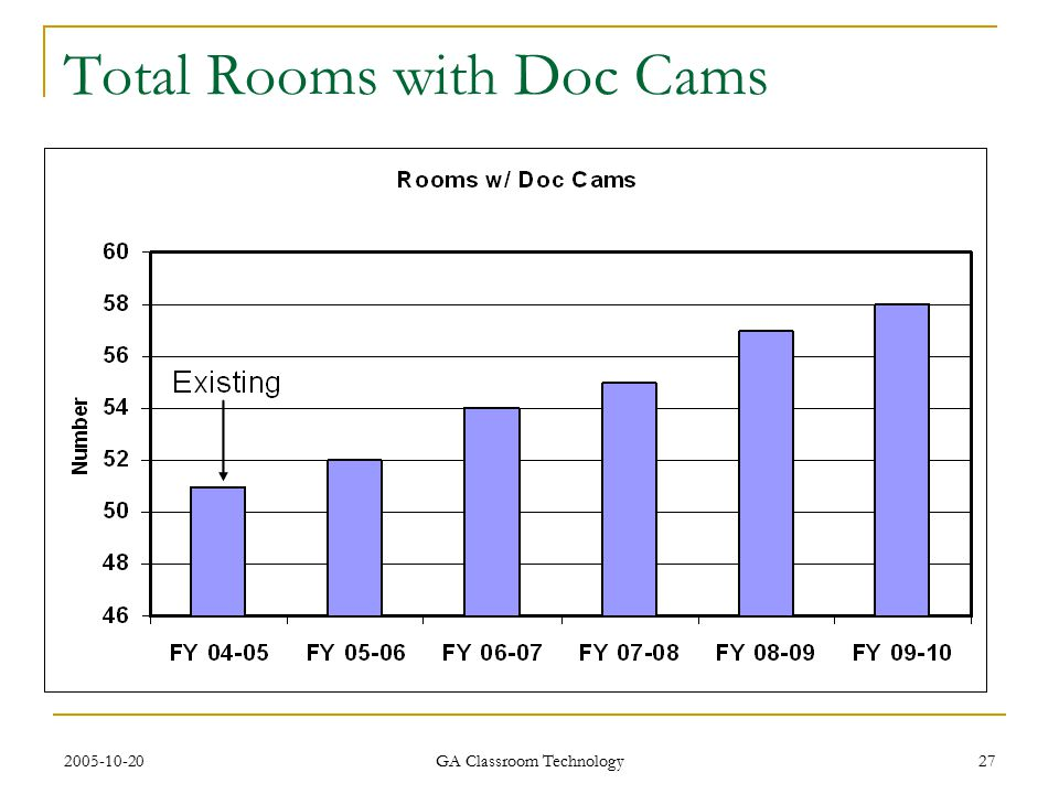2005-10-20 GA Classroom Technology 27 Total Rooms with Doc Cams