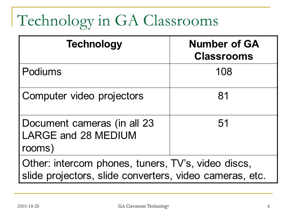 2005-10-20 GA Classroom Technology 6 Technology in GA Classrooms TechnologyNumber of GA Classrooms Podiums108 Computer video projectors81 Document cameras (in all 23 LARGE and 28 MEDIUM rooms) 51 Other: intercom phones, tuners, TV's, video discs, slide projectors, slide converters, video cameras, etc.