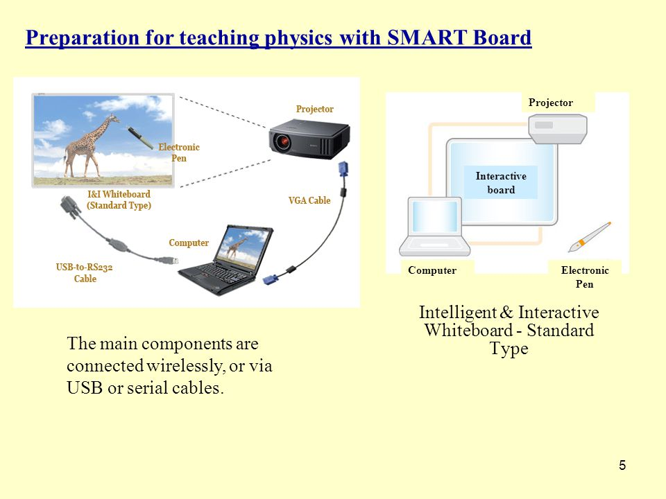 5 Preparation for teaching physics with SMART Board Intelligent & Interactive Whiteboard - Standard Type The main components are connected wirelessly, or via USB or serial cables.