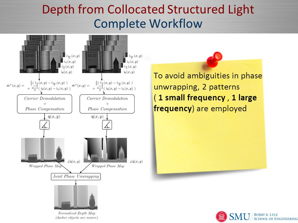 Page  19 Depth from Collocated Structured Light Complete Workflow To avoid ambiguities in phase unwrapping, 2 patterns ( 1 small frequency, 1 large frequency) are employed