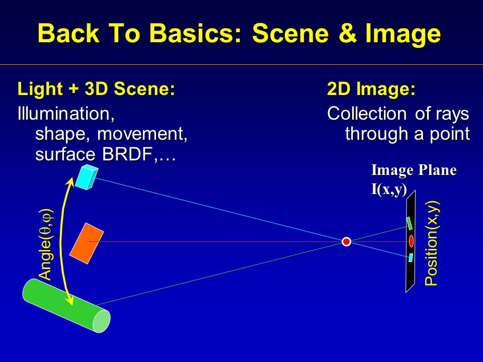 Back To Basics: Scene & Image Light + 3D Scene: Illumination, shape, movement, surface BRDF,… Image Plane I(x,y) Angle( ,  ) Position(x,y) 2D Image: Collection of rays through a point
