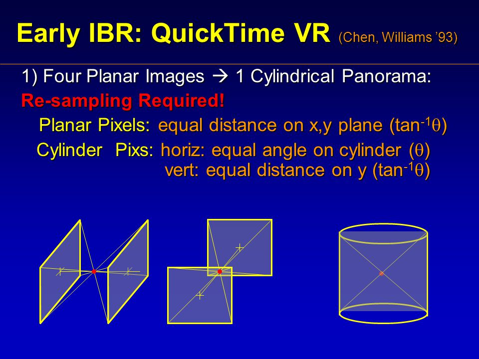 Early IBR: QuickTime VR (Chen, Williams '93) 1) Four Planar Images  1 Cylindrical Panorama: Re-sampling Required.