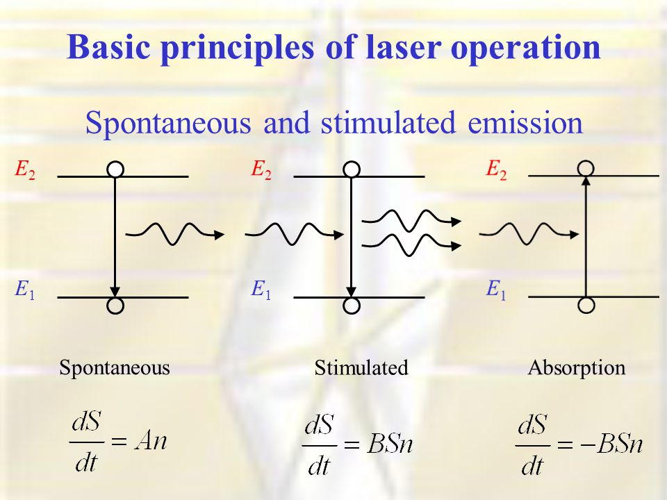 Spontaneous and stimulated emission E1E1 E2E2 E1E1 E2E2 Spontaneous Stimulated Absorption Basic principles of laser operation