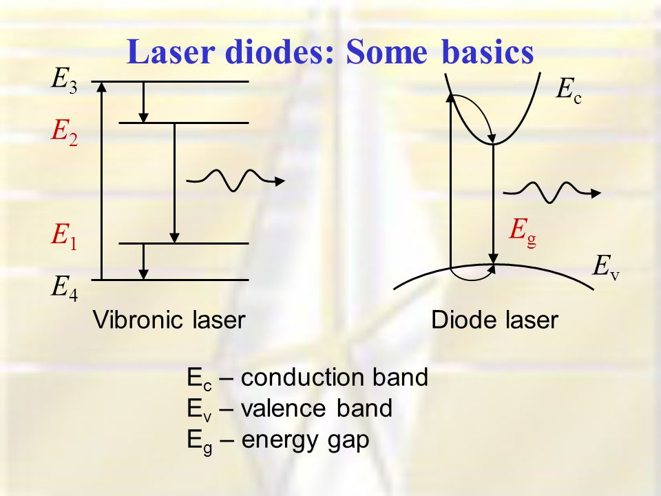 QWs and QDs are the 'artificial atoms' :) Laser diodes: Some basics