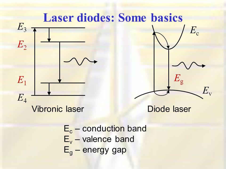 Laser diodes: Some basics Vibronic laser E1E1 E2E2 E3E3 E4E4 EvEv EcEc EgEg Diode laser E c – conduction band E v – valence band E g – energy gap