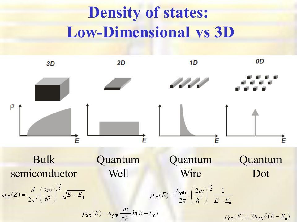Density of states: Low-Dimensional vs 3D Bulk semiconductor Quantum Well Quantum Wire Quantum Dot