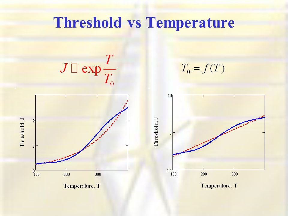 Threshold vs Temperature