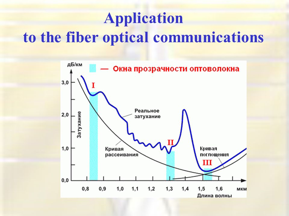 Application to the fiber optical communications