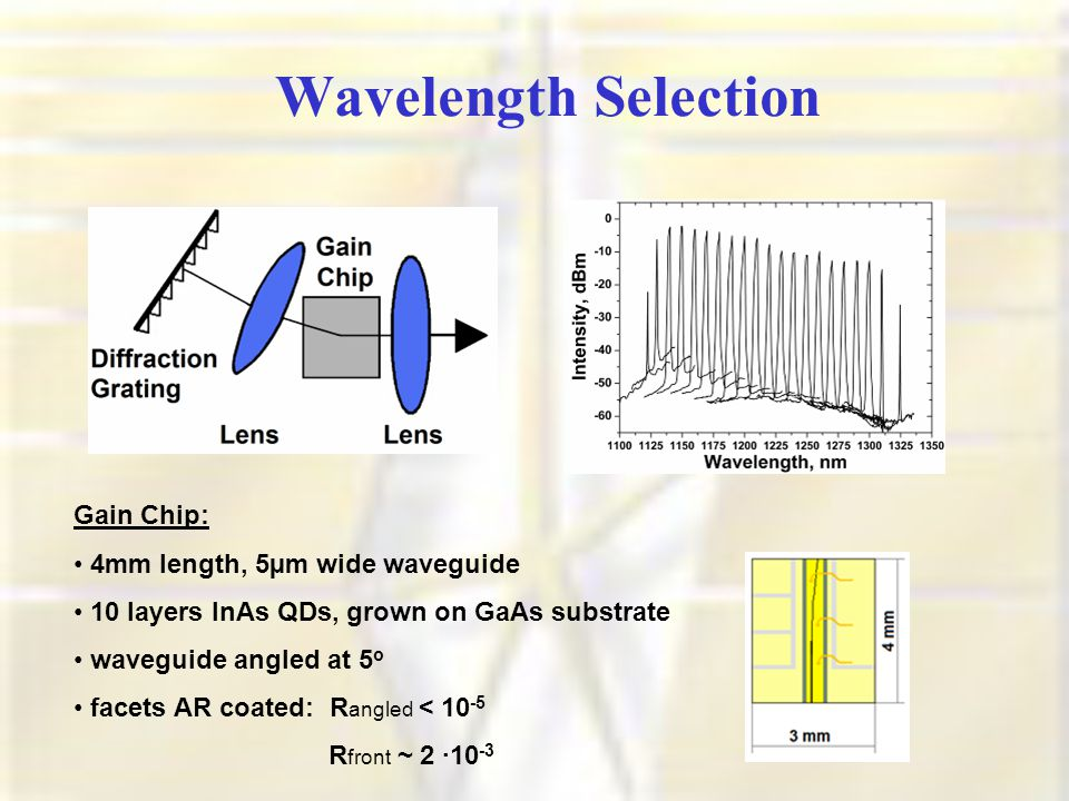 Wavelength Selection Gain Chip: 4mm length, 5µm wide waveguide 10 layers InAs QDs, grown on GaAs substrate waveguide angled at 5 o facets AR coated: R angled < 10 -5 R front ~ 2 ·10 -3