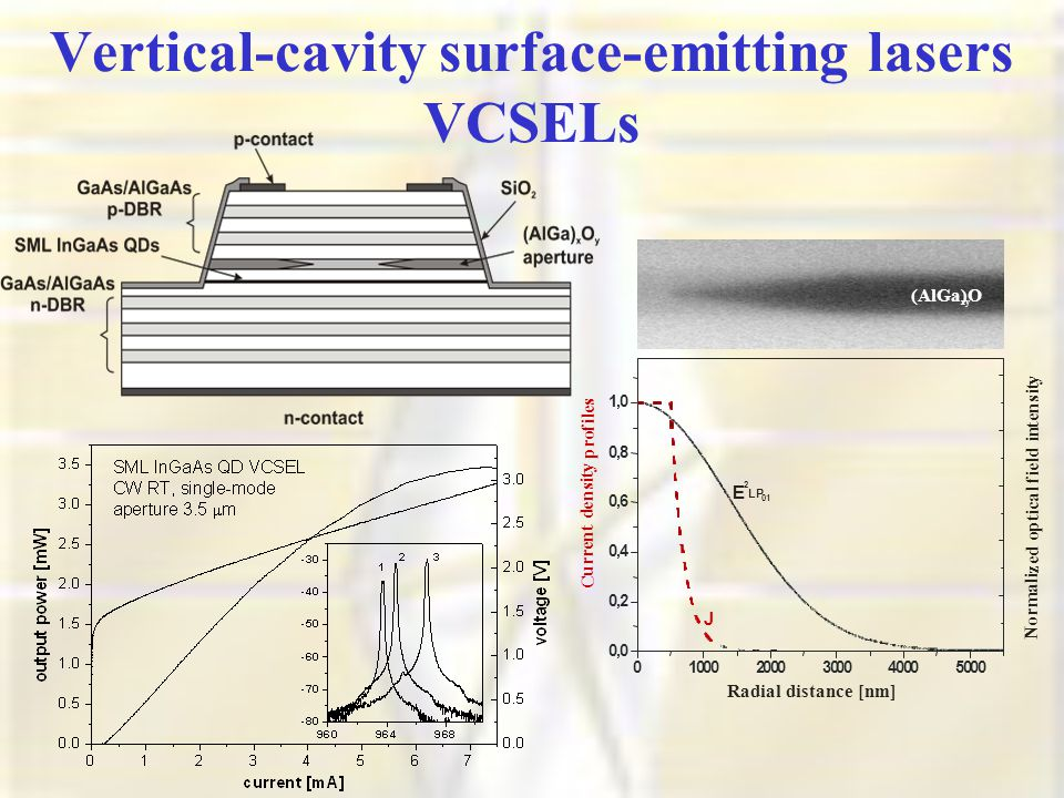 Vertical-cavity surface-emitting lasers VCSELs (AlGa)O xy 010002000300040005000 0,0 0,2 0,4 0,6 0,8 1,0 Radial distance [nm] N o r m a l i z e d o p t