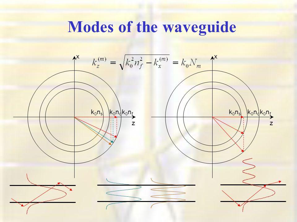 Modes of the waveguide x k0nfk0nf z k0nsk0ns k0nck0nc x k0nfk0nf z k0nsk0ns k0nck0nc