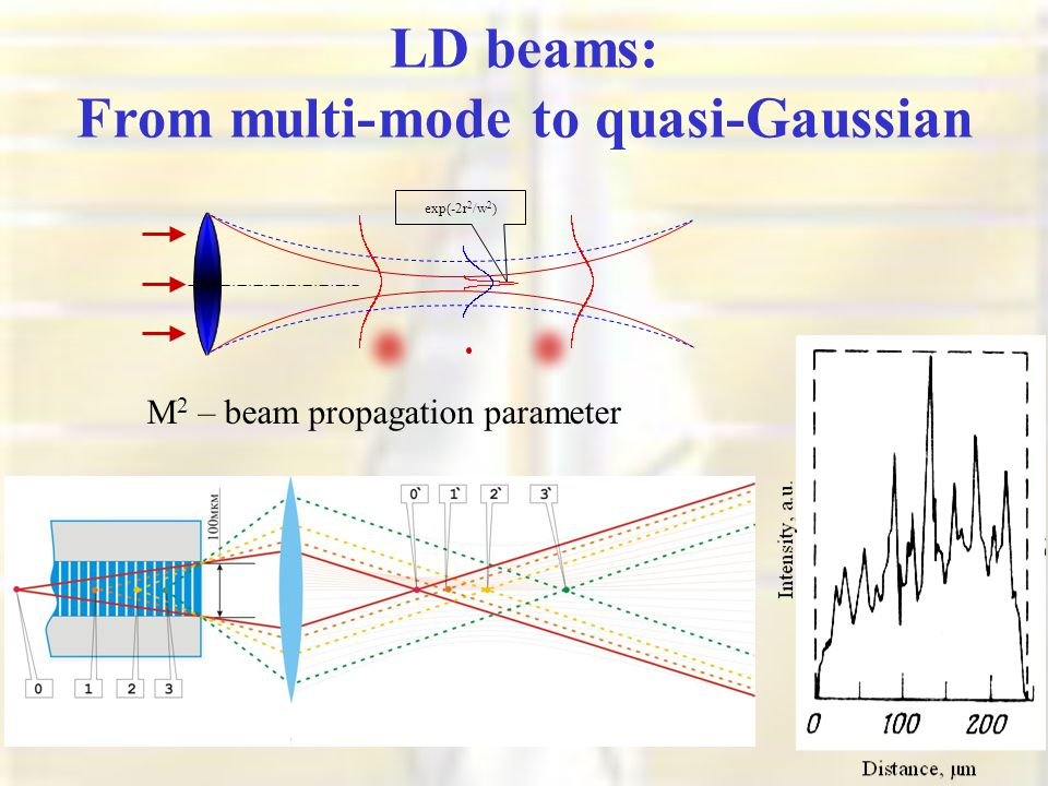 LD beams: From multi-mode to quasi-Gaussian exp(-2r 2 /w 2 ) M 2 – beam propagation parameter