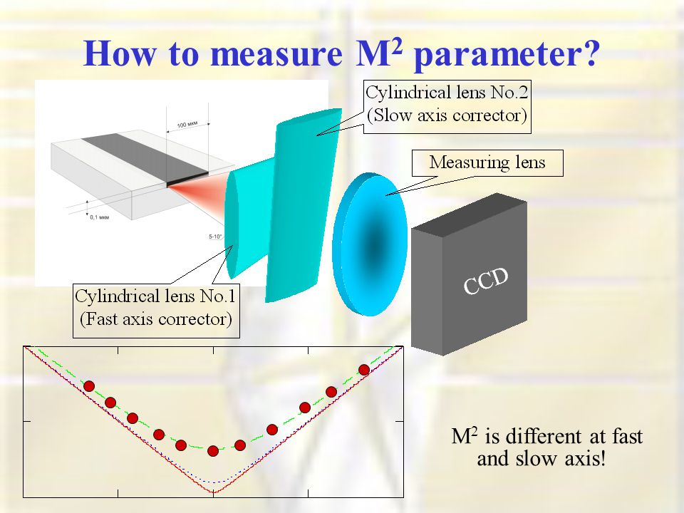 How to measure M 2 parameter M 2 is different at fast and slow axis!