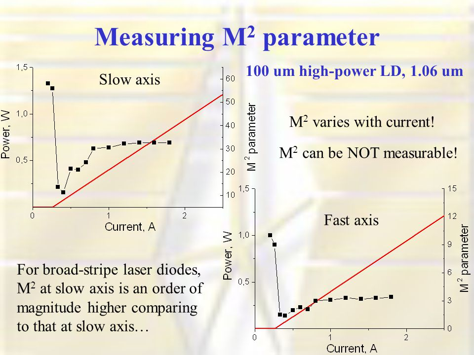 Measuring M 2 parameter Fast axis Slow axis M 2 varies with current.