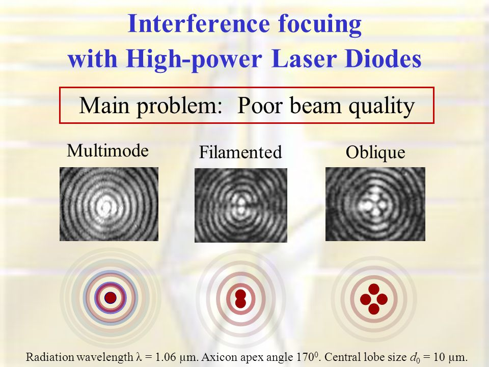 Interference focuing with High-power Laser Diodes Main problem: Poor beam quality Radiation wavelength λ = 1.06 µm.