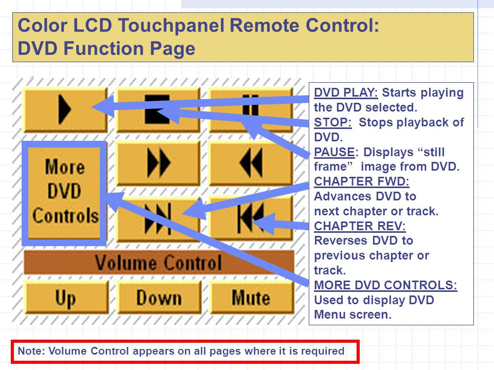 Color LCD Touchpanel Remote Control: DVD Function Page Note: Volume Control appears on all pages where it is required DVD PLAY: Starts playing the DVD selected.