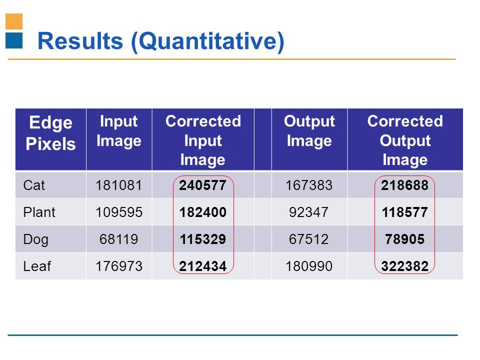 IITB-Monash Research Academy www.IITBMonash.org Results (Quantitative) Edge Pixels Input Image Corrected Input Image Output Image Corrected Output Image Cat181081240577167383218688 Plant10959518240092347118577 Dog681191153296751278905 Leaf176973212434180990322382