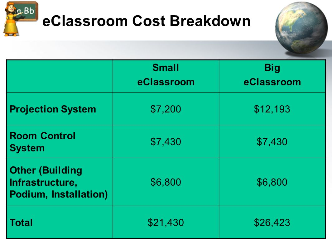 eClassroom Cost Breakdown Small eClassroom Big eClassroom Projection System$7,200$12,193 Room Control System $7,430 Other (Building Infrastructure, Podium, Installation) $6,800 Total$21,430$26,423
