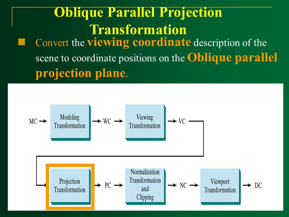 Convert the viewing coordinate description of the scene to coordinate positions on the Oblique parallel projection plane. Oblique Parallel Projection
