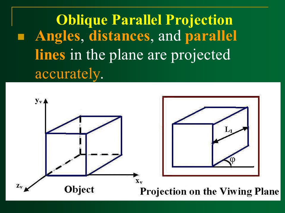 Oblique Parallel Projection Angles, distances, and parallel lines in the plane are projected accurately.