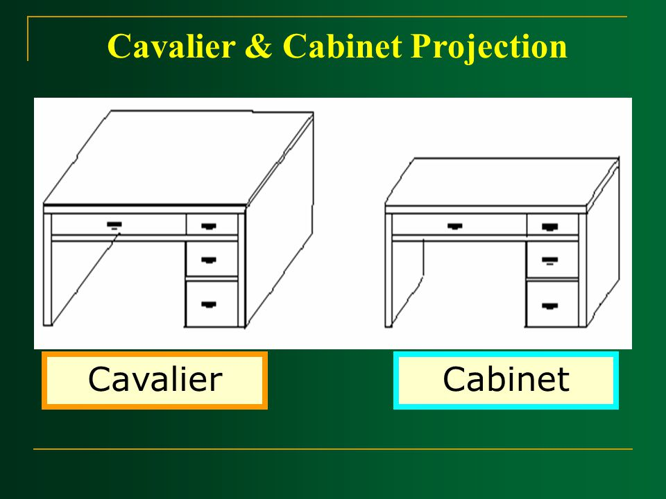 Cavalier & Cabinet Projection CavalierCabinet