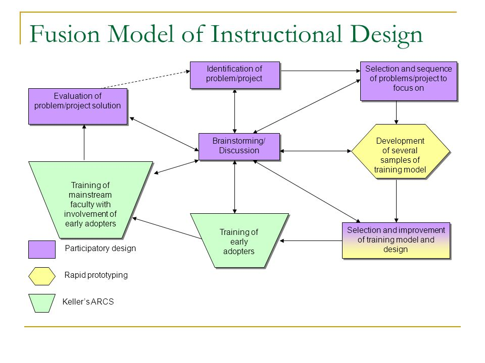 Participatory Design Focuses on collaborating with intended users throughout the design and development process (Anderson, Ashraf, Douther, & Jack, 2001)