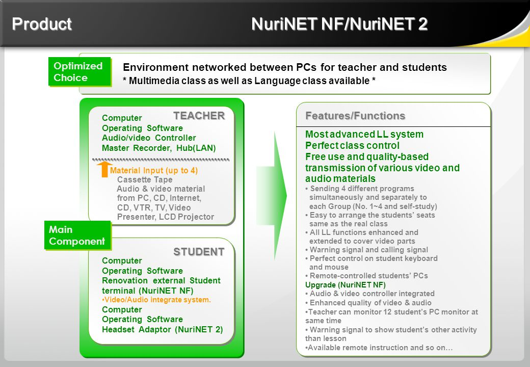 Environment networked between PCs for teacher and students Environment networked between PCs for teacher and students * Multimedia class as well as Language class available * * Multimedia class as well as Language class available * Optimized Choice Optimized Choice TEACHER Computer Operating Software Audio/video Controller Master Recorder, Hub(LAN) Computer Operating Software Renovation external Student terminal (NuriNET NF) Video/Audio integrate system.