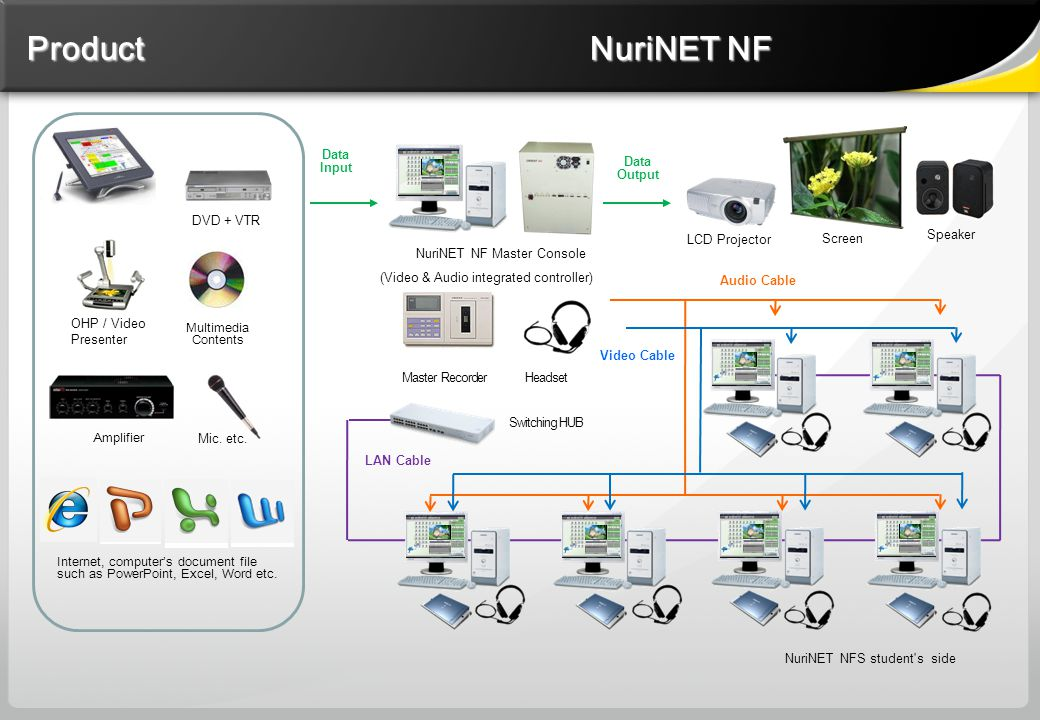Product NuriNET NF NuriNET NF Master Console (Video & Audio integrated controller) Master Recorder Headset NuriNET NFS student s side Screen Speaker LCD Projector Data Input Data Output Switching HUB Audio Cable LAN Cable Video Cable DVD + VTR OHP / Video Presenter Mic.